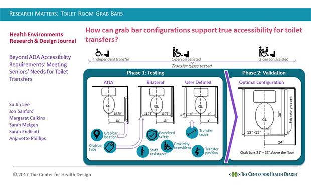 Research Matters: Toilet Room Grab Bars